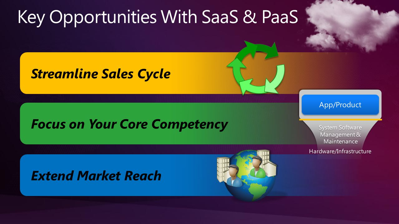 Focus on Your Core Competency Streamline Sales Cycle Extend Market Reach