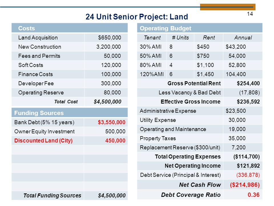 24 Unit Senior Project: Land Costs Land Acquisition$650,000 New Construction3,200,000 Fees and Permits50,000 Soft Costs120,000 Finance Costs100,000 Developer Fee300,000 Operating Reserve80,000 Total Cost $4,500,000 Funding Sources Bank Debt (5% 15 years)$3,550,000 Owner Equity Investment500,000 Discounted Land (City)450,000 Total Funding Sources$4,500, Operating Budget Tenant# UnitsRentAnnual 30% AMI8$450$43,200 50% AMI6$750 54,000 80% AMI4$1,100 52, %AMI6$1,450104,400 Gross Potential Rent$254,400 Less Vacancy & Bad Debt(17,808) Effective Gross Income$236,592 Administrative Expense$23,500 Utility Expense 30,000 Operating and Maintenance 19,000 Property Taxes 35,000 Replacement Reserve ($300/unit) 7,200 Total Operating Expenses($114,700) Net Operating Income$121,892 Debt Service (Principal & Interest)(336,878) Net Cash Flow($214,986) Debt Coverage Ratio0.36