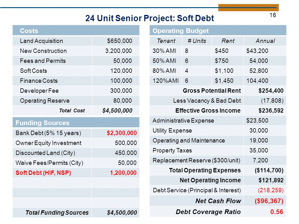 24 Unit Senior Project: Soft Debt Costs Land Acquisition$650,000 New Construction3,200,000 Fees and Permits50,000 Soft Costs120,000 Finance Costs100,000 Developer Fee300,000 Operating Reserve80,000 Total Cost $4,500,000 Funding Sources Bank Debt (5% 15 years)$2,300,000 Owner Equity Investment500,000 Discounted Land (City)450,000 Waive Fees/Permits (City)50,000 Soft Debt (HIF, NSP)1,200,000 Total Funding Sources$4,500, Operating Budget Tenant# UnitsRentAnnual 30% AMI8$450$43,200 50% AMI6$750 54,000 80% AMI4$1,100 52, %AMI6$1,450104,400 Gross Potential Rent$254,400 Less Vacancy & Bad Debt(17,808) Effective Gross Income$236,592 Administrative Expense$23,500 Utility Expense 30,000 Operating and Maintenance 19,000 Property Taxes 35,000 Replacement Reserve ($300/unit) 7,200 Total Operating Expenses($114,700) Net Operating Income$121,892 Debt Service (Principal & Interest)(218,259) Net Cash Flow($96,367) Debt Coverage Ratio0.56