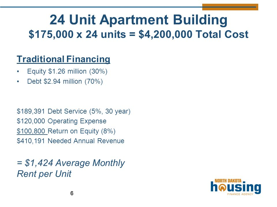 24 Unit Apartment Building $175,000 x 24 units = $4,200,000 Total Cost Traditional Financing Equity $1.26 million (30%) Debt $2.94 million (70%) $189,391 Debt Service (5%, 30 year) $120,000 Operating Expense $100,800 Return on Equity (8%) $410,191 Needed Annual Revenue = $1,424 Average Monthly Rent per Unit 66
