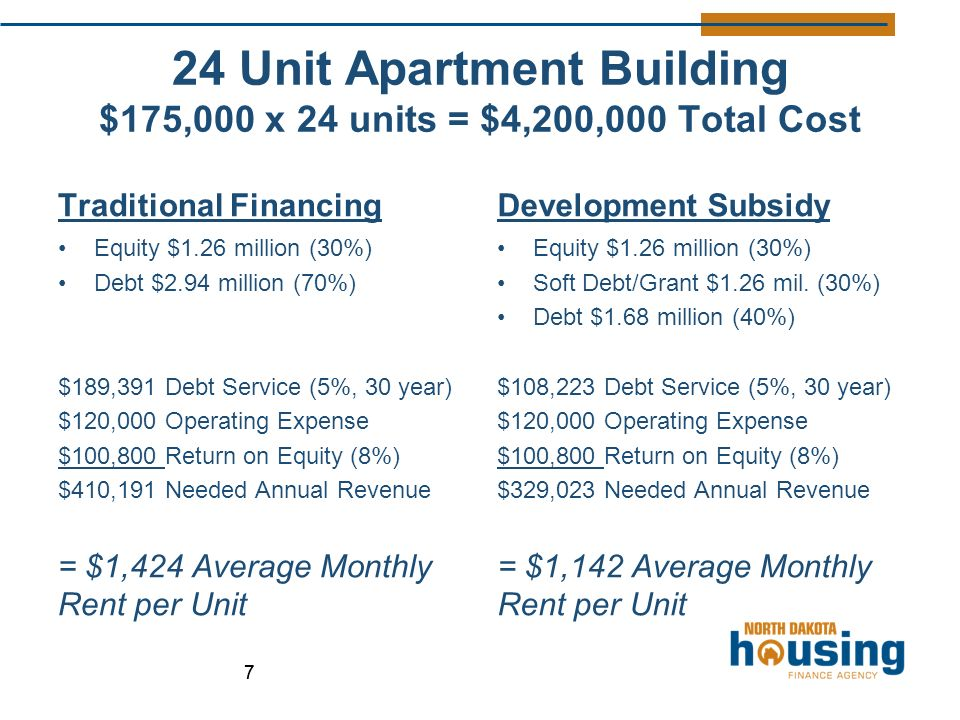 24 Unit Apartment Building $175,000 x 24 units = $4,200,000 Total Cost Traditional Financing Equity $1.26 million (30%) Debt $2.94 million (70%) $189,391 Debt Service (5%, 30 year) $120,000 Operating Expense $100,800 Return on Equity (8%) $410,191 Needed Annual Revenue = $1,424 Average Monthly Rent per Unit Development Subsidy Equity $1.26 million (30%) Soft Debt/Grant $1.26 mil.