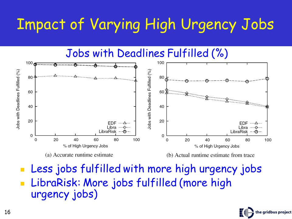 16 Impact of Varying High Urgency Jobs Less jobs fulfilled with more high urgency jobs LibraRisk: More jobs fulfilled (more high urgency jobs) Jobs with Deadlines Fulfilled (%)