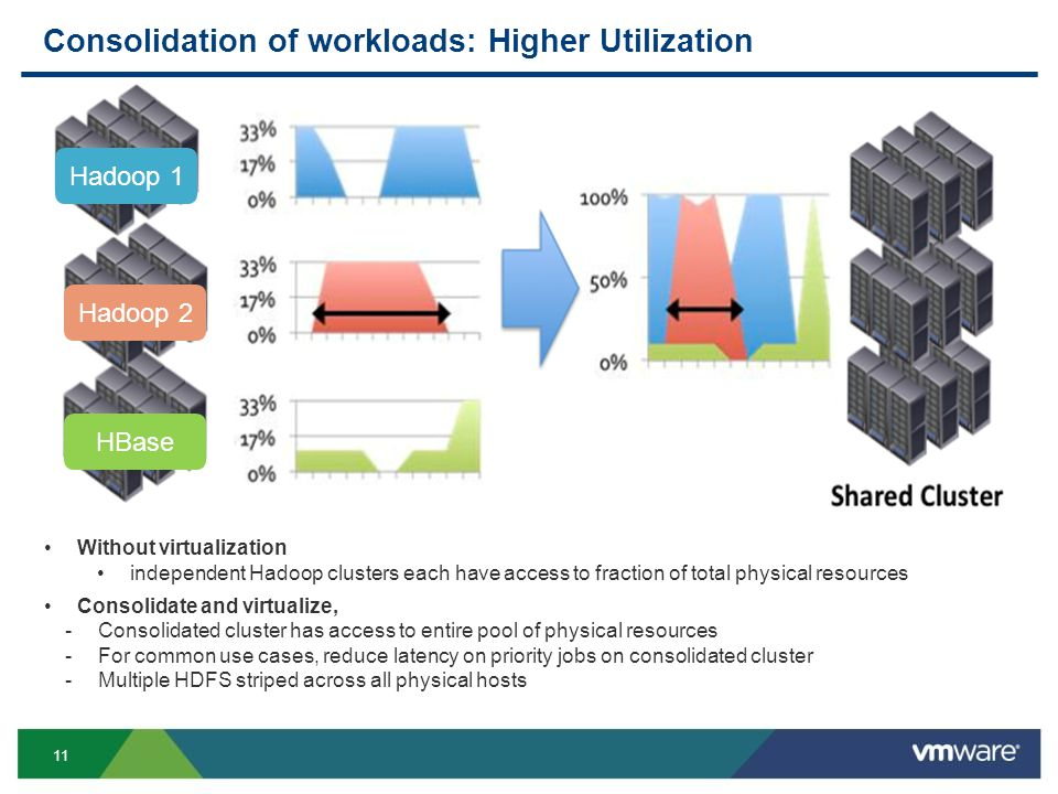 11 Consolidation of workloads: Higher Utilization Hadoop 1 Hadoop 2 HBase Without virtualization independent Hadoop clusters each have access to fraction of total physical resources Consolidate and virtualize, -Consolidated cluster has access to entire pool of physical resources -For common use cases, reduce latency on priority jobs on consolidated cluster -Multiple HDFS striped across all physical hosts
