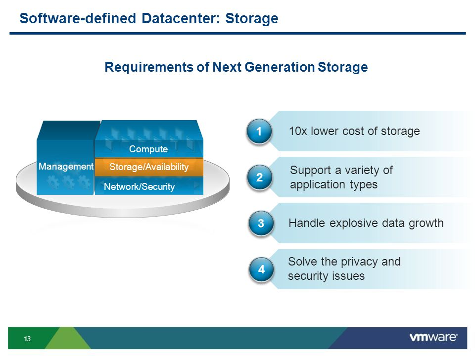 13 Management Software-defined Datacenter: Storage Requirements of Next Generation Storage Network/Security Storage/Availability Compute 10x lower cost of storage Handle explosive data growth Support a variety of application types Solve the privacy and security issues