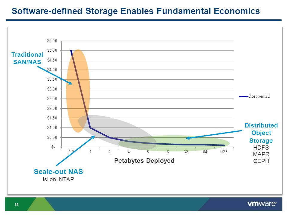 14 Software-defined Storage Enables Fundamental Economics Petabytes Deployed Traditional SAN/NAS Distributed Object Storage HDFS MAPR CEPH Scale-out NAS Isilon, NTAP