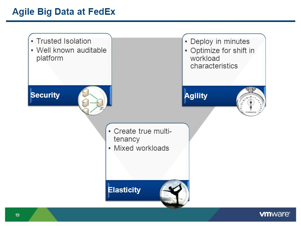 19 Agile Big Data at FedEx Trusted Isolation Well known auditable platform Security Deploy in minutes Optimize for shift in workload characteristics Agility Create true multi- tenancy Mixed workloads Elasticity