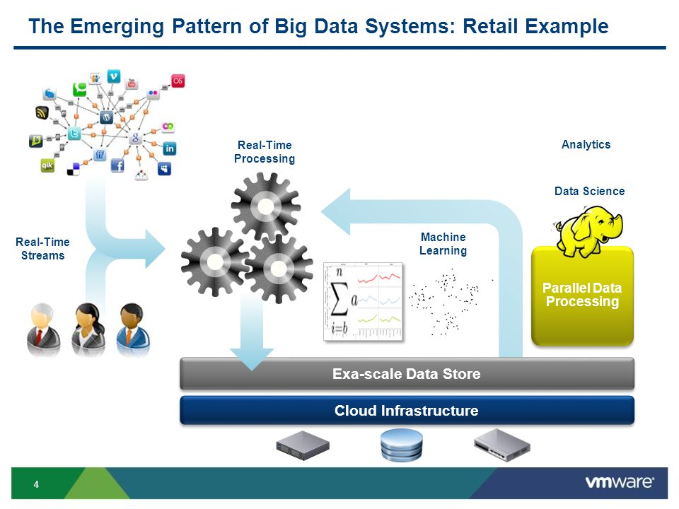 4 The Emerging Pattern of Big Data Systems: Retail Example Real-Time Streams Exa-scale Data Store Parallel Data Processing Parallel Data Processing Real-Time Processing Machine Learning Data Science Cloud Infrastructure Analytics