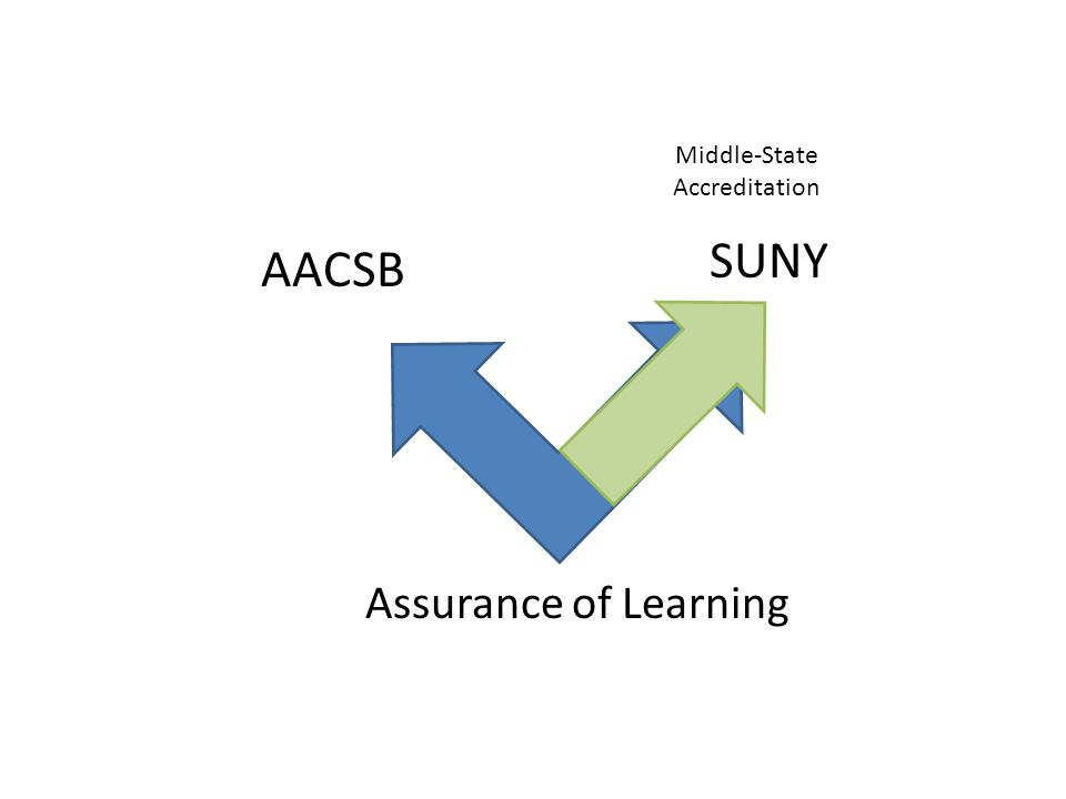 Assurance of Learning AACSB SUNY Middle-State Accreditation