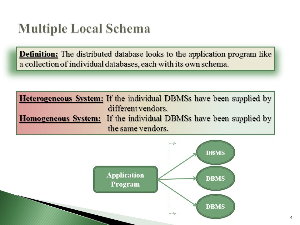 4 Definition: The distributed database looks to the application program like a collection of individual databases, each with its own schema.