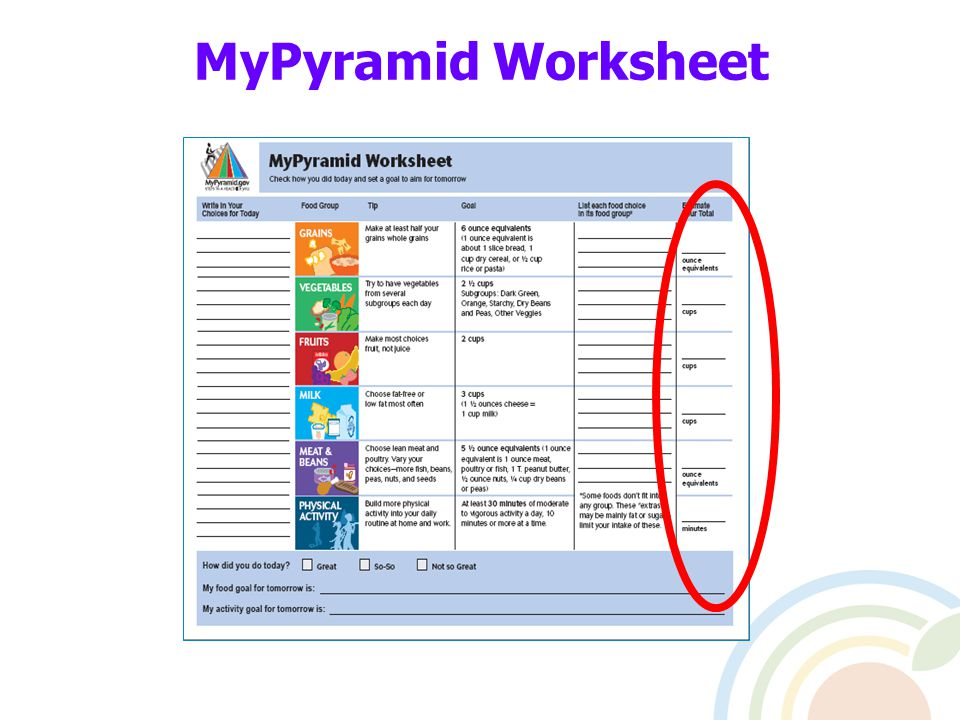 Foundations of Nutrition MyPyramid Welcome Presented by – Mypyramid Worksheet