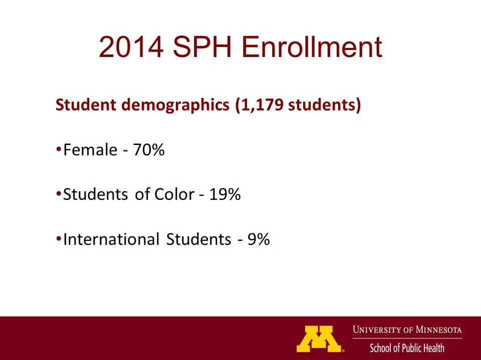 2014 SPH Enrollment Student demographics (1,179 students) Female - 70% Students of Color - 19% International Students - 9%
