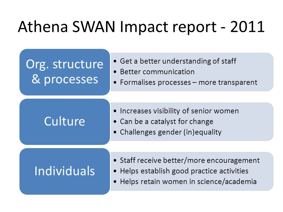 Athena SWAN Impact report Get a better understanding of staff Better communication Formalises processes – more transparent Org.