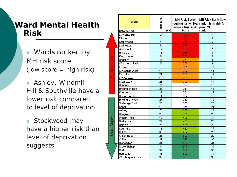 Ward Mental Health Risk Wards ranked by MH risk score (low score = high risk) Ashley, Windmill Hill & Southville have a lower risk compared to level of deprivation Stockwood may have a higher risk than level of deprivation suggests
