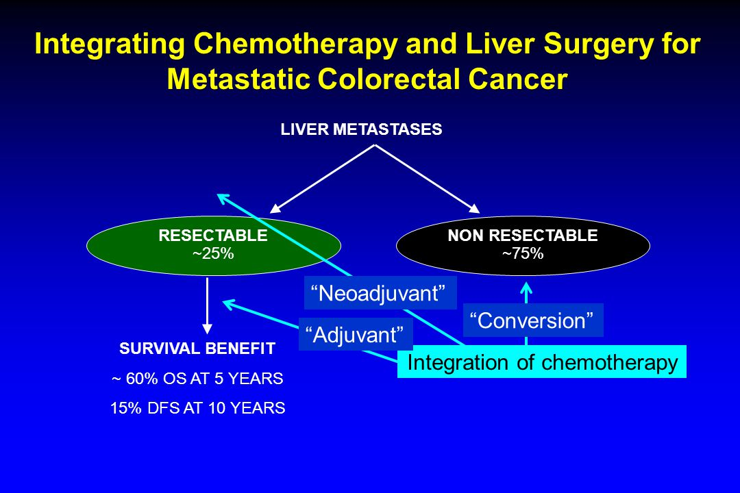 LIVER METASTASES SURVIVAL BENEFIT ~ 60% OS AT 5 YEARS 15% DFS AT 10 YEARS RESECTABLE ~25% NON RESECTABLE ~75% Integration of chemotherapy Neoadjuvant Adjuvant Conversion Integrating Chemotherapy and Liver Surgery for Metastatic Colorectal Cancer
