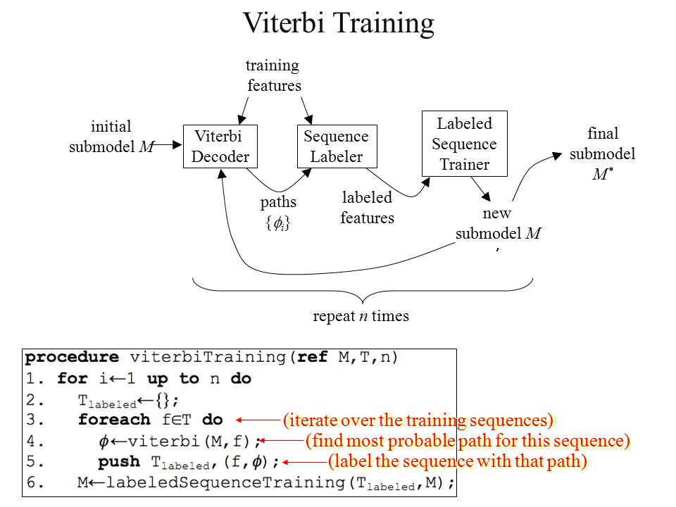 training features Viterbi Decoder Sequence Labeler Labeled Sequence Trainer paths {  i } initial submodel M new submodel M labeled features final submodel M * repeat n times Viterbi Training (iterate over the training sequences) (find most probable path for this sequence) (label the sequence with that path)