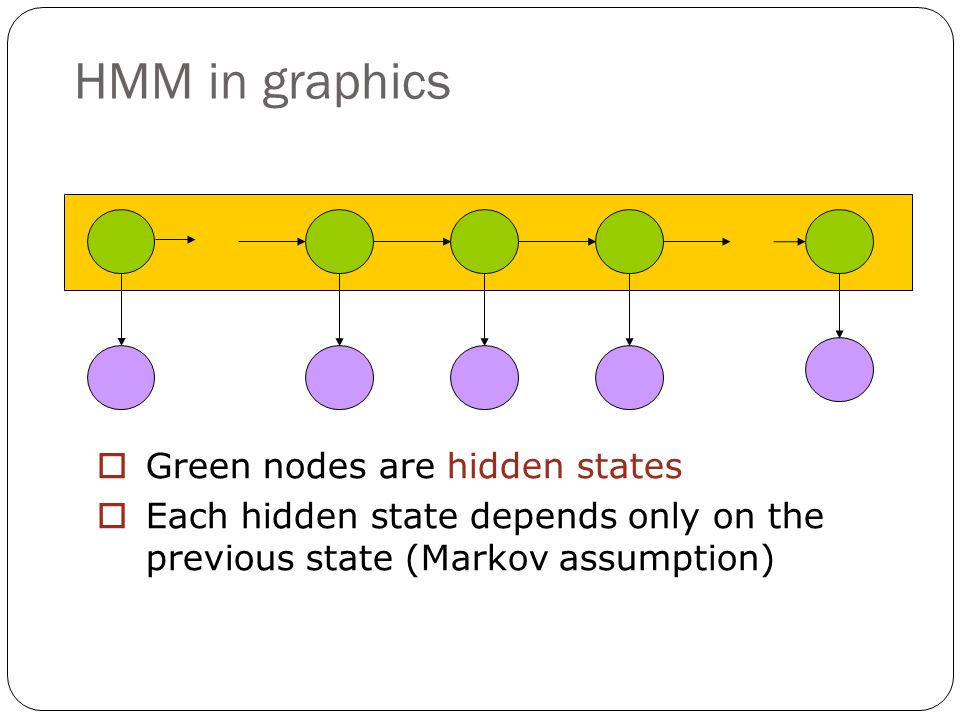 HMM in graphics  Green nodes are hidden states  Each hidden state depends only on the previous state (Markov assumption)