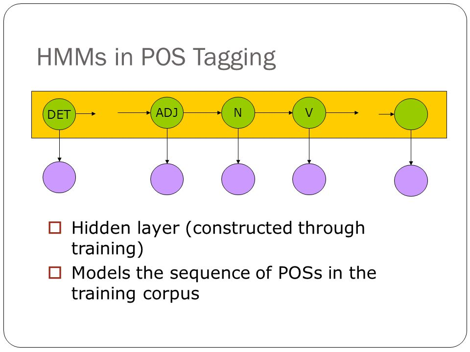 HMMs in POS Tagging ADJNV DET  Hidden layer (constructed through training)  Models the sequence of POSs in the training corpus