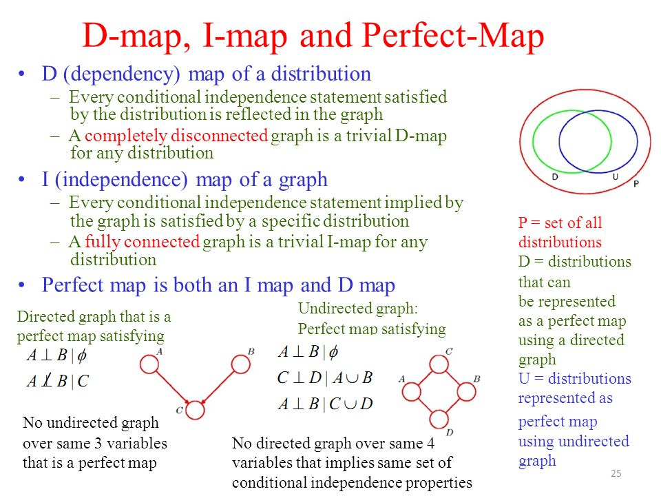 Directed graph that is a perfect map satisfying A  B|A  B| C  D| ABC  D| AB D-map, I-map and Perfect-Map D (dependency) map of a distribution – Every conditional independence statement satisfied by the distribution is reflected in the graph – A completely disconnected graph is a trivial D-map for any distribution I (independence) map of a graph – Every conditional independence statement implied by the graph is satisfied by a specific distribution – A fully connected graph is a trivial I-map for any distribution P = set of all distributions D = distributions that can be represented as a perfect map using a directed graph U = distributions represented as perfect map using undirected graph Perfect map is both an I map and D map Undirected graph: Perfect map satisfying A  B|  A  B|C A  B|C  D No undirected graph over same 3 variables that is a perfect map No directed graph over same 4 variables that implies same set of conditional independence properties 25