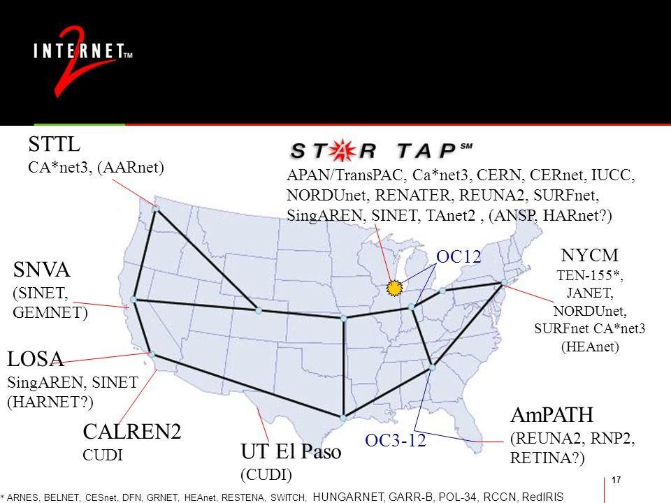 17 Abilene International Peering APAN/TransPAC, Ca*net3, CERN, CERnet, IUCC, NORDUnet, RENATER, REUNA2, SURFnet, SingAREN, SINET, TAnet2, (ANSP, HARnet ) OC12 NYCM TEN-155*, JANET, NORDUnet, SURFnet CA*net3 (HEAnet) STTL CA*net3, (AARnet) SNVA (SINET, GEMNET) LOSA SingAREN, SINET (HARNET ) AmPATH (REUNA2, RNP2, RETINA ) OC3-12 UT El Paso (CUDI) CALREN2 CUDI * ARNES, BELNET, CESnet, DFN, GRNET, HEAnet, RESTENA, SWITCH, HUNGARNET, GARR-B, POL-34, RCCN, RedIRIS