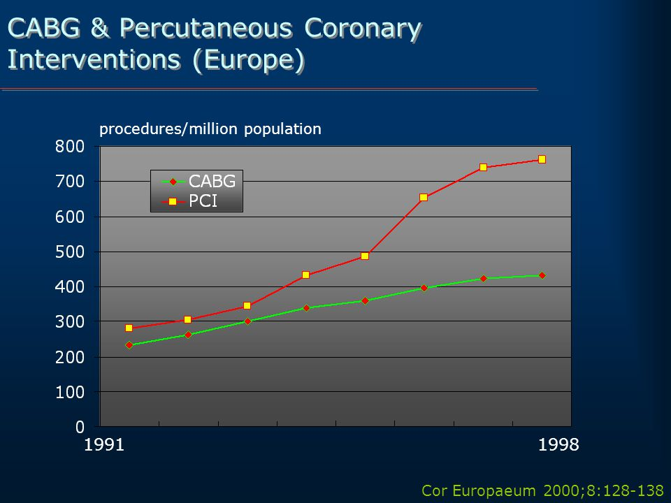 CABG & Percutaneous Coronary Interventions (Europe) Cor Europaeum 2000;8: procedures/million population