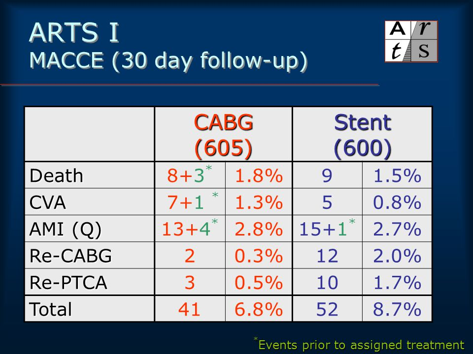 ARTS I MACCE (30 day follow-up) CABG(605)Stent(600)Death8+3 * 1.8%91.5% CVA 7+1 * 1.3%50.8% AMI (Q) 13+4 * 2.8%15+1 * 2.7% Re-CABG20.3%122.0% Re-PTCA30.5%101.7% Total416.8%528.7% * Events prior to assigned treatment
