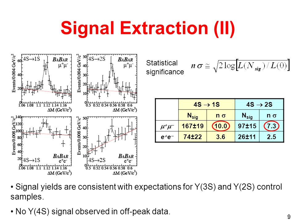 9 Signal Extraction (II) Statistical significance 4S  1S4S  2S N sig n  N sig n   167± ±157.3 eeee 74± ±112.5 Signal yields are consistent with expectations for Y(3S) and Y(2S) control samples.