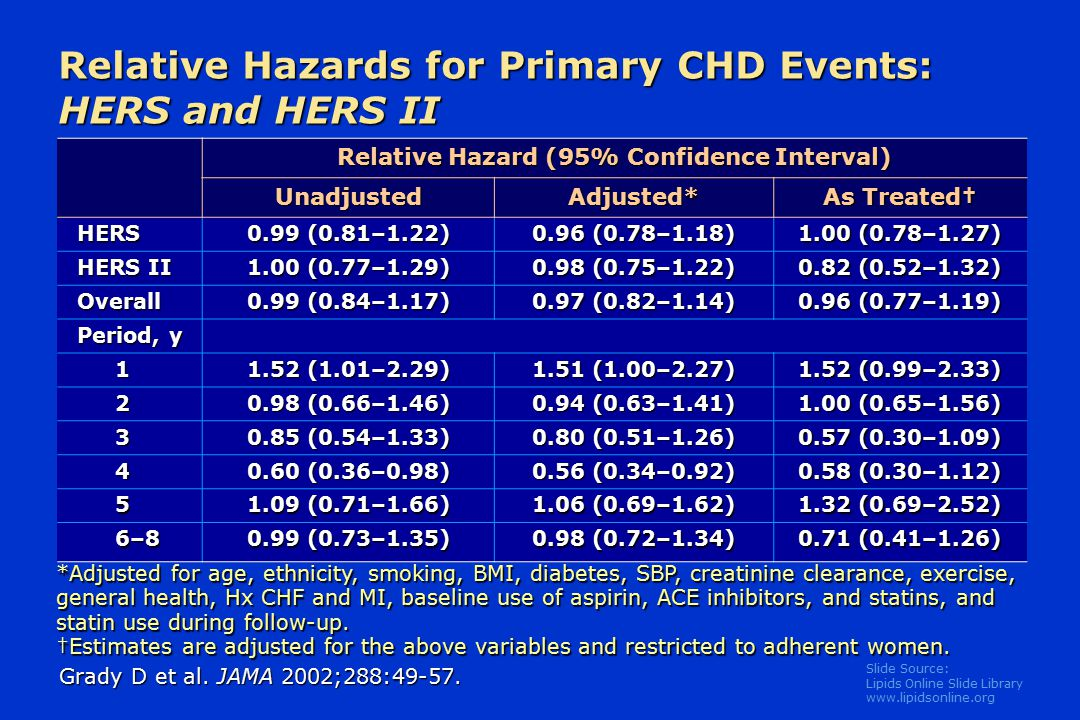 Slide Source: Lipids Online Slide Library   Relative Hazards for Primary CHD Events: HERS and HERS II Relative Hazard (95% Confidence Interval) UnadjustedAdjusted* As Treated† HERS 0.99 (0.81–1.22) 0.96 (0.78–1.18) 1.00 (0.78–1.27) HERS II 1.00 (0.77–1.29) 0.98 (0.75–1.22) 0.82 (0.52–1.32) Overall 0.99 (0.84–1.17) 0.97 (0.82–1.14) 0.96 (0.77–1.19) Period, y (1.01–2.29) 1.51 (1.00–2.27) 1.52 (0.99–2.33) (0.66–1.46) 0.94 (0.63–1.41) 1.00 (0.65–1.56) (0.54–1.33) 0.80 (0.51–1.26) 0.57 (0.30–1.09) (0.36–0.98) 0.56 (0.34–0.92) 0.58 (0.30–1.12) (0.71–1.66) 1.06 (0.69–1.62) 1.32 (0.69–2.52) 6–86–86–86– (0.73–1.35) 0.98 (0.72–1.34) 0.71 (0.41–1.26) Grady D et al.