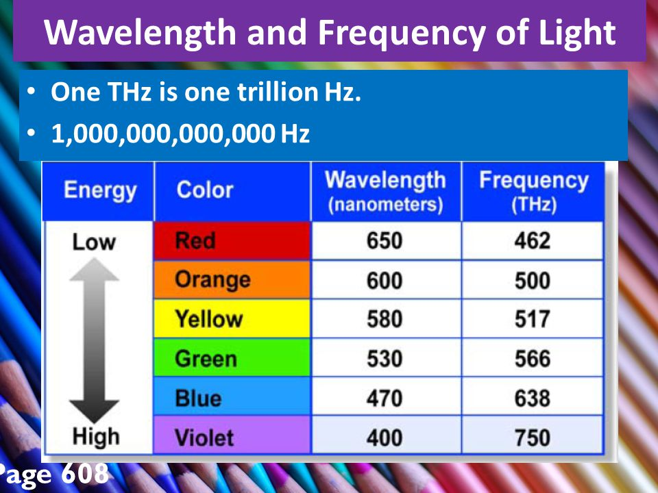 Wavelength and Frequency of Light Page 608 One THz is one trillion Hz. 1,000,000,000,000 Hz