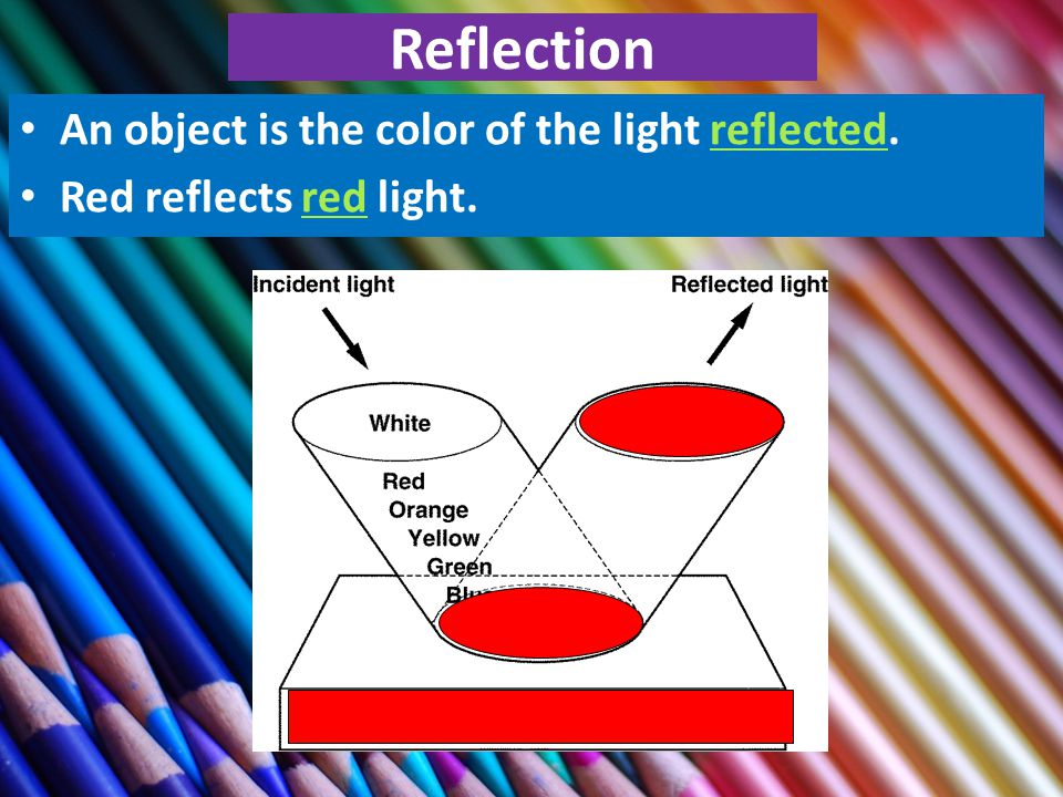 Reflection An object is the color of the light reflected. Red reflects red light. 30