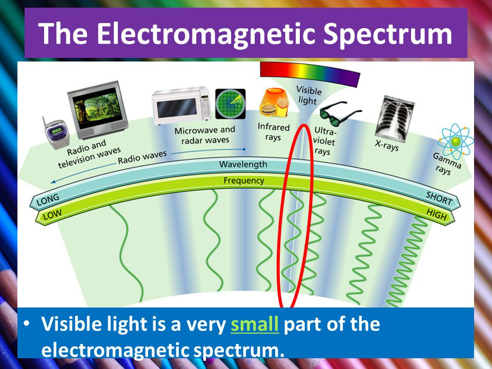 4 The Electromagnetic Spectrum Visible light is a very small part of the electromagnetic spectrum.