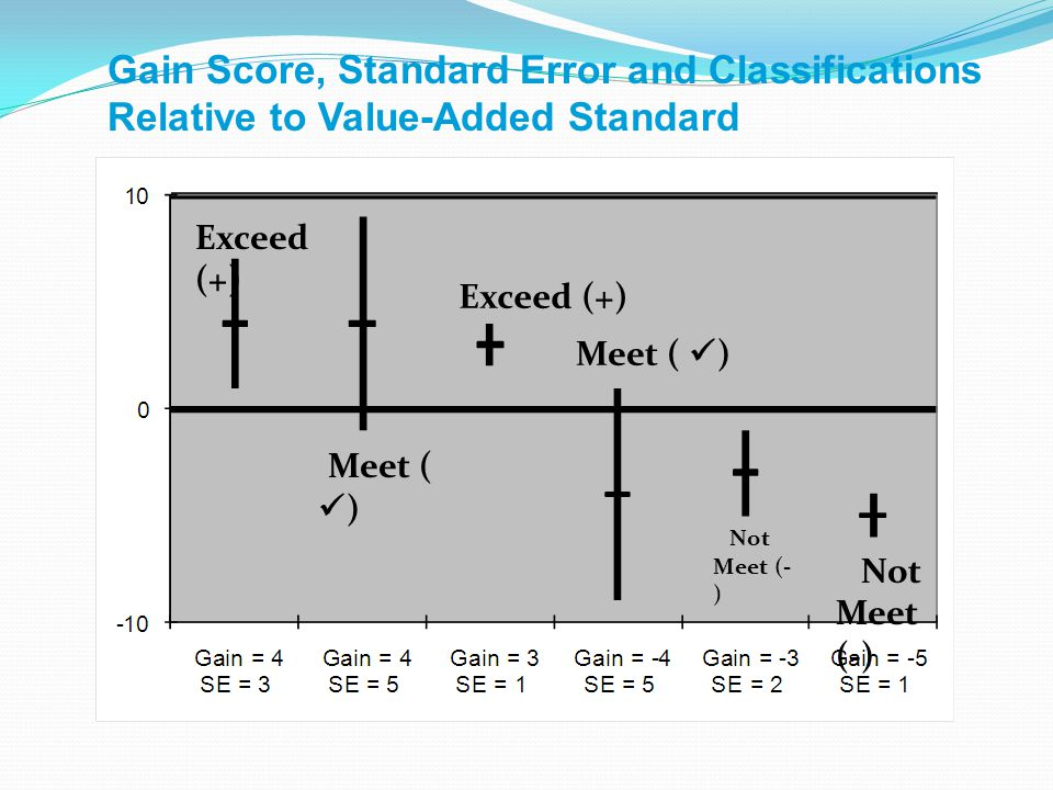 Meet ( ) Exceed (+) Meet ( ) Not Meet (- ) Gain Score, Standard Error and Classifications Relative to Value-Added Standard Exceed (+)