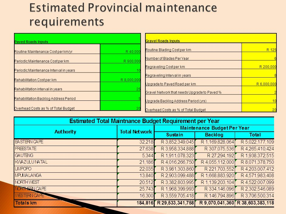 Estimated Provincial maintenance requirements Paved Roads Inputs Routine Maintenance Cost per km/yrR 40,000 Periodic Maintenance Cost per kmR 900,000 Periodic Maintenance Interval in years10 Rehabilitation Cost per kmR 8,000,000 Rehabilitation interval in years25 Rehabilitation Backlog Address Period5 Overhead Costs as % of Total Budget20 Gravel Roads Inputs Routine Blading Cost per kmR 125 Number of Blades Per Year6 Regraveling Cost per kmR 200,000 Regraveling Interval in years8 Upgrade to Paved Road per kmR 6,000,000 Gravel Network that needs Upgrade to Paved %2 Upgrade Backlog Address Period (yrs)10 Overhead Costs as % of Total Budget20