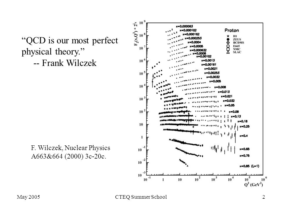 May 2005CTEQ Summer School2 QCD is our most perfect physical theory. -- Frank Wilczek F.