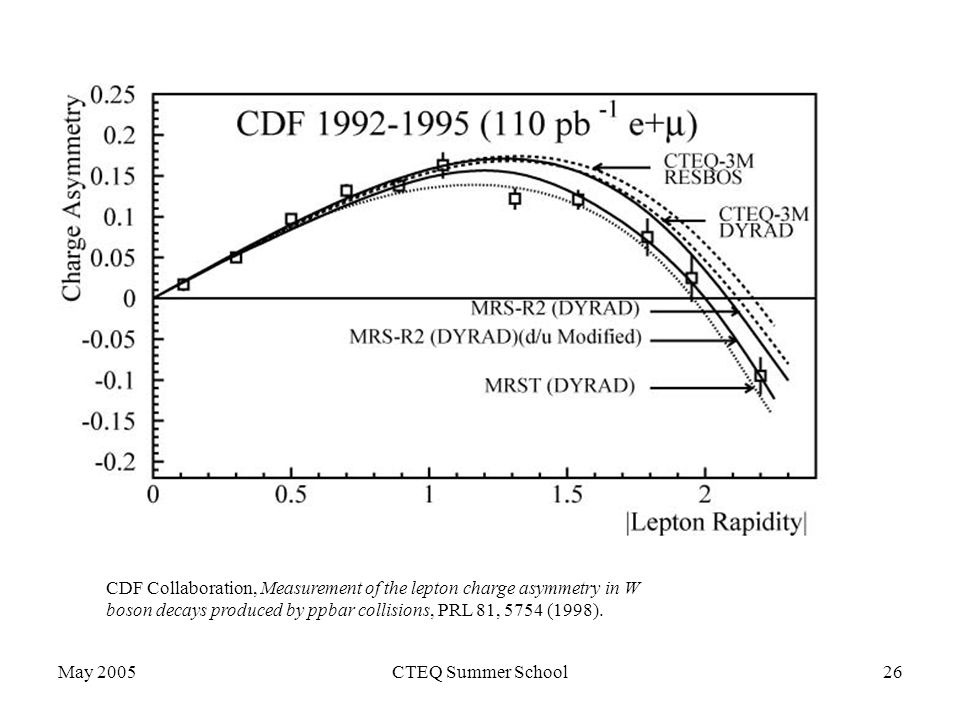 May 2005CTEQ Summer School26 CDF Collaboration, Measurement of the lepton charge asymmetry in W boson decays produced by ppbar collisions, PRL 81, 5754 (1998).