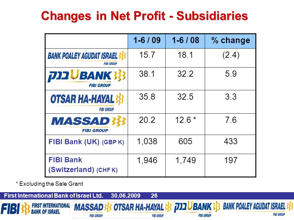 % change1-6 / / 09 (2.4) * ,038 FIBI Bank (UK) (GBP K) 1971,7491,946 FIBI Bank (Switzerland) (CHF K) Changes in Net Profit - Subsidiaries * Excluding the Sale Grant 26 First International Bank of Israel Ltd.