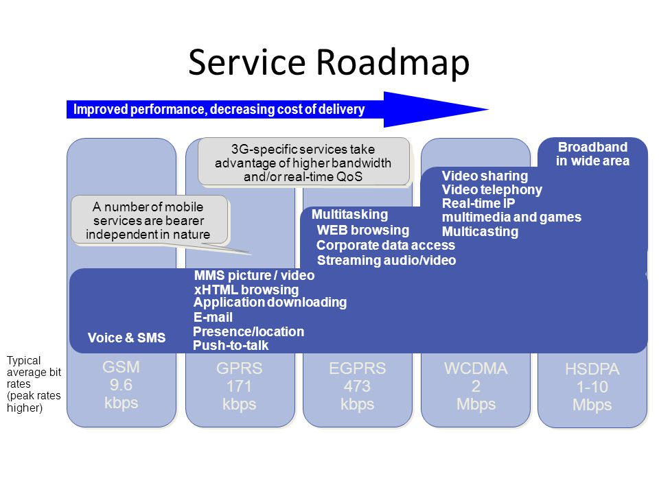 Service Roadmap Improved performance, decreasing cost of delivery Typical average bit rates (peak rates higher) WEB browsing Corporate data access Streaming audio/video Voice & SMS Presence/location xHTML browsing Application downloading  MMS picture / video Multitasking 3G-specific services take advantage of higher bandwidth and/or real-time QoS A number of mobile services are bearer independent in nature HSDPA 1-10 Mbps WCDMA 2 Mbps EGPRS 473 kbps GPRS 171 kbps GSM 9.6 kbps Push-to-talk Broadband in wide area Video sharing Video telephony Real-time IP multimedia and games Multicasting