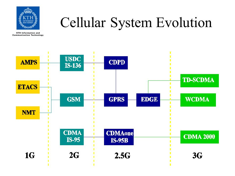 Cellular System Evolution