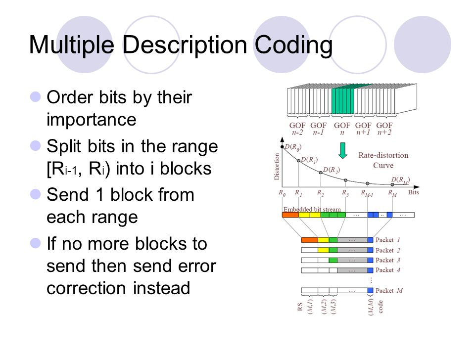Multiple Description Coding Order bits by their importance Split bits in the range [R i-1, R i ) into i blocks Send 1 block from each range If no more blocks to send then send error correction instead