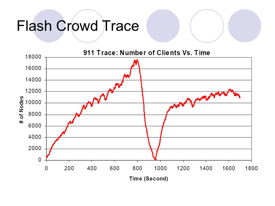Flash Crowd Trace