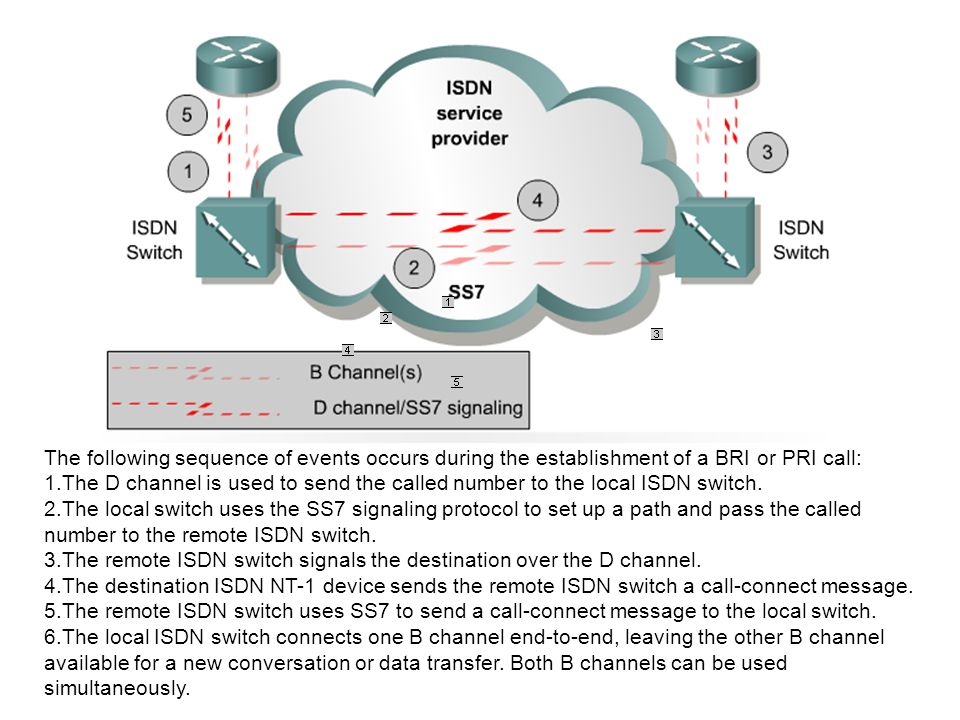 The following sequence of events occurs during the establishment of a BRI or PRI call: 1.The D channel is used to send the called number to the local ISDN switch.
