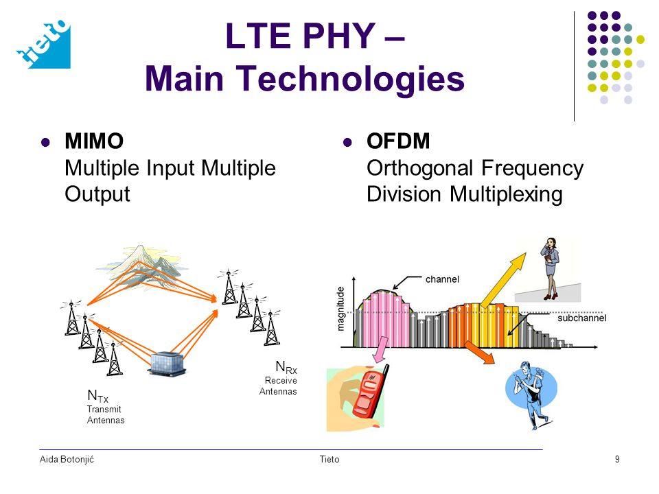Aida BotonjićTieto9 LTE PHY – Main Technologies MIMO Multiple Input Multiple Output OFDM Orthogonal Frequency Division Multiplexing N Tx Transmit Antennas N Rx Receive Antennas