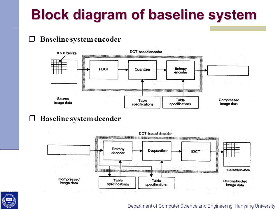 computer vision  coding standards hanyang university jongil park, wiring diagram