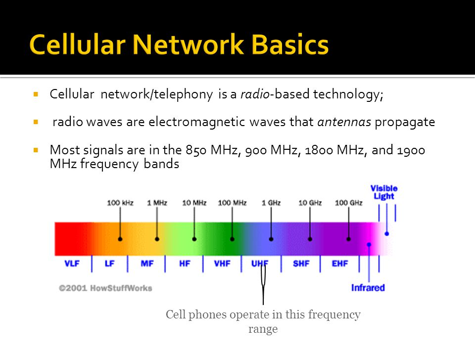  Cellular network/telephony is a radio-based technology;  radio waves are electromagnetic waves that antennas propagate  Most signals are in the 850 MHz, 900 MHz, 1800 MHz, and 1900 MHz frequency bands Cell phones operate in this frequency range
