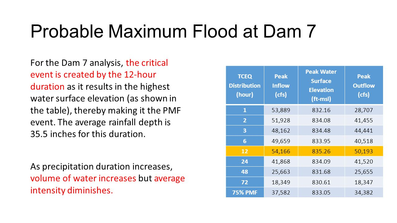 Probable Maximum Flood at Dam 7 For the Dam 7 analysis, the critical event is created by the 12-hour duration as it results in the highest water surface elevation (as shown in the table), thereby making it the PMF event.