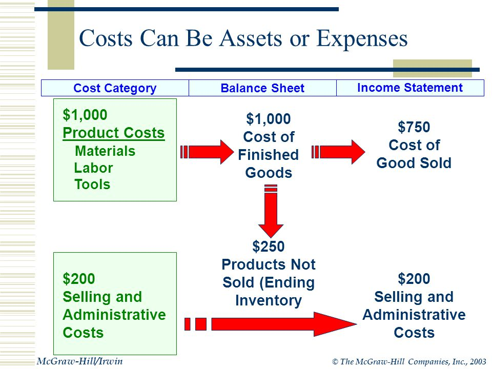 © The McGraw-Hill Companies, Inc., 2003 McGraw-Hill/Irwin Average Cost per Unit Total Cost Number of Units = Average Cost per Unit = $250 $1,000 4 Tabor Example Average Cost Per Unit