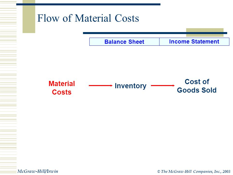 © The McGraw-Hill Companies, Inc., 2003 McGraw-Hill/Irwin Costs Can Be Assets or Expenses Cost CategoryBalance Sheet Income Statement $1,000 Product Costs Materials Labor Tools $200 Selling and Administrative Costs $1,000 Cost of Finished Goods $750 Cost of Good Sold $250 Products Not Sold (Ending Inventory $200 Selling and Administrative Costs