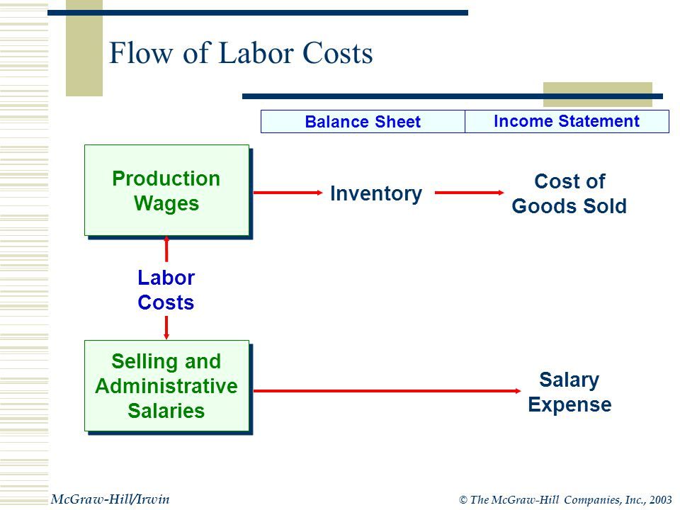 © The McGraw-Hill Companies, Inc., 2003 McGraw-Hill/Irwin Flow of Material Costs Inventory Cost of Goods Sold Material Costs Balance Sheet Income Statement