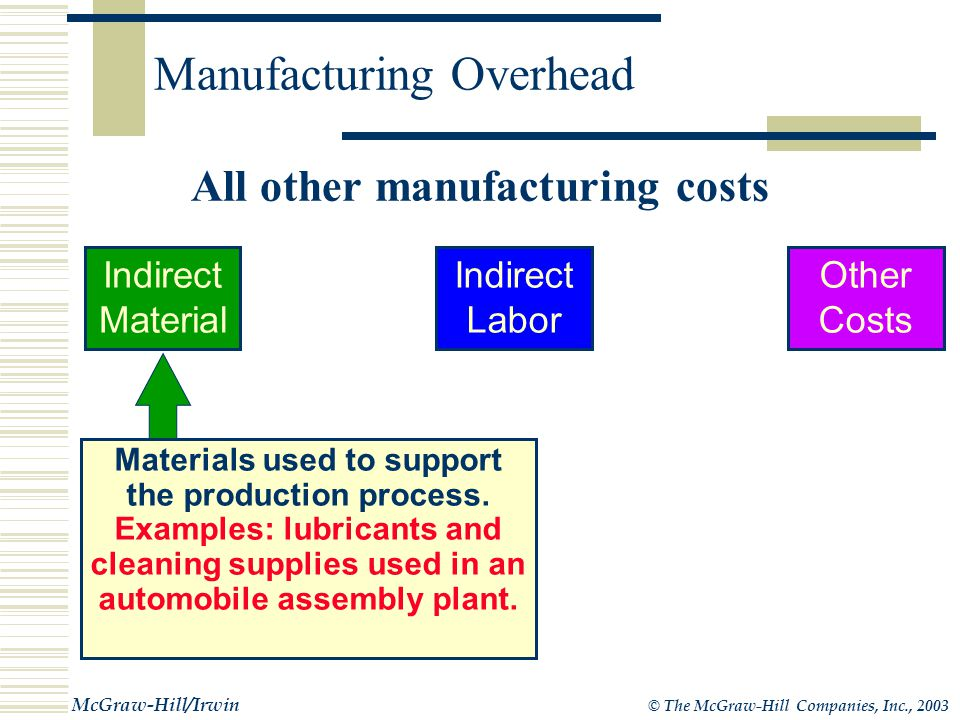 © The McGraw-Hill Companies, Inc., 2003 McGraw-Hill/Irwin Overhead Costs - A Closer Look indirect costs Cost that cannot be traced to products and services in a cost effective manner are called indirect costs and are part of manufacturing overhead.