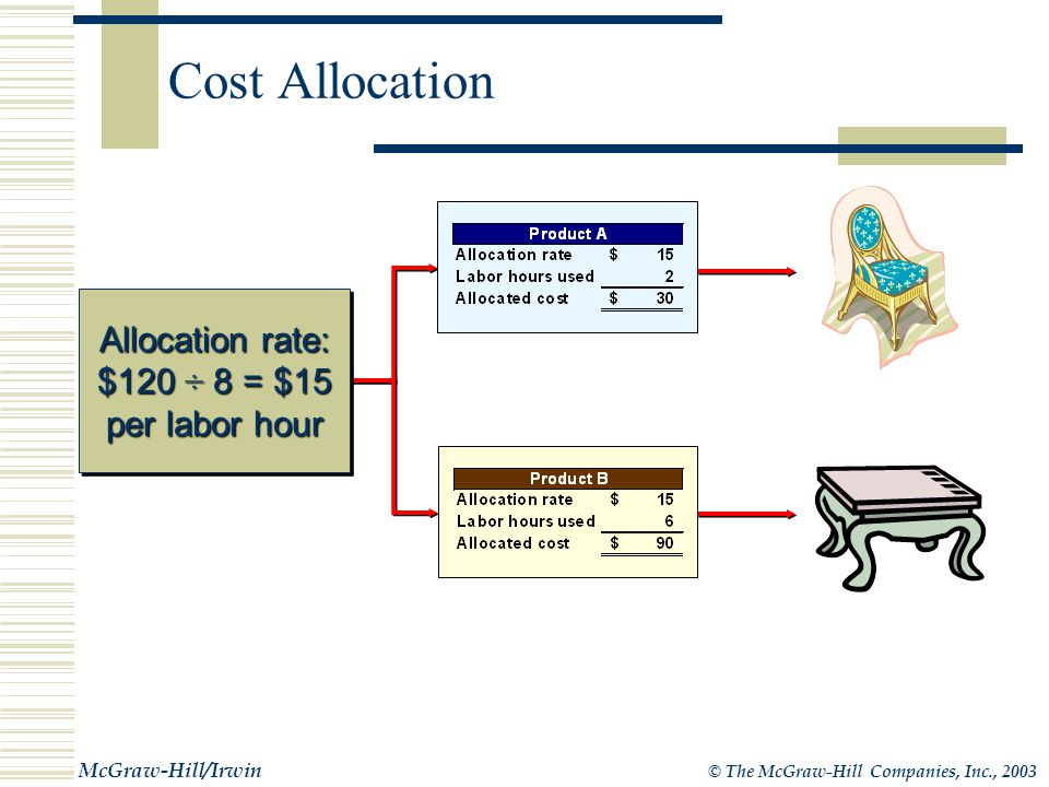 © The McGraw-Hill Companies, Inc., 2003 McGraw-Hill/Irwin Overhead Costs - A Closer Look allocated Since indirect costs cannot be traced to products, they are normally allocated to the product in a reasonable manner.