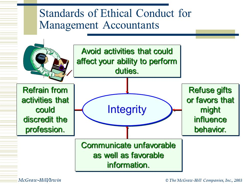 © The McGraw-Hill Companies, Inc., 2003 McGraw-Hill/Irwin Standards of Ethical Conduct for Management Accountants Recognize and communicate personal and professional limitations.